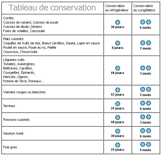 Comment Calculer Des Tables De Restaurant